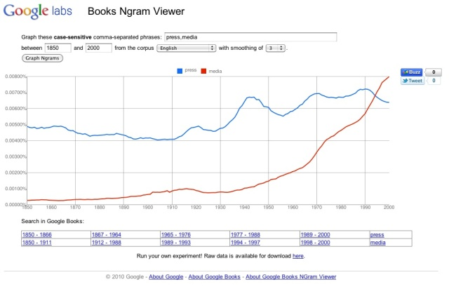 "Google Ngram ""press"" vs. ""media"""